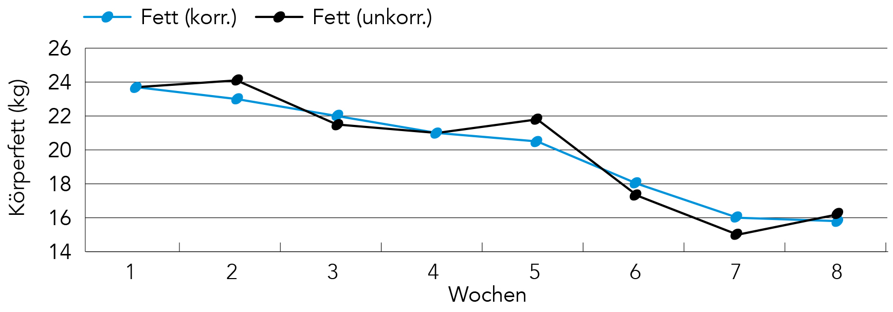 Verlaufsdiagramm des Körperfettanteil bei Reduktionsdiät